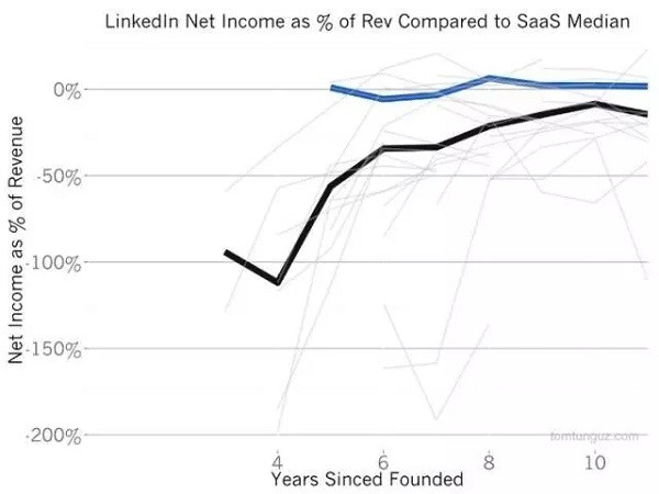为什么微软溢价50%并购LinkedIn:估值、增长、变现和背后的魔法