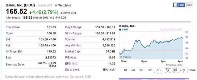 张旭阳入职百度股价逆市上扬,华尔街看懂了百度的智能金融?