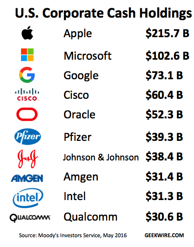 穆迪现金流报告:科技公司掌控大部分现金流