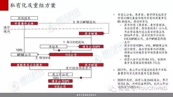 撤销爱奇艺私有化要约:李彦宏为什么做出这个决定?