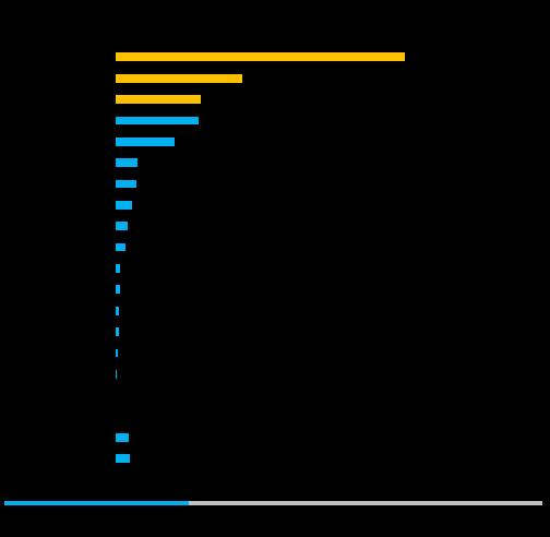 数据思维 | 2016上半年国内天使投资环比回升,垂直互金仍是资本寒(zhui)冬(peng)中风口
