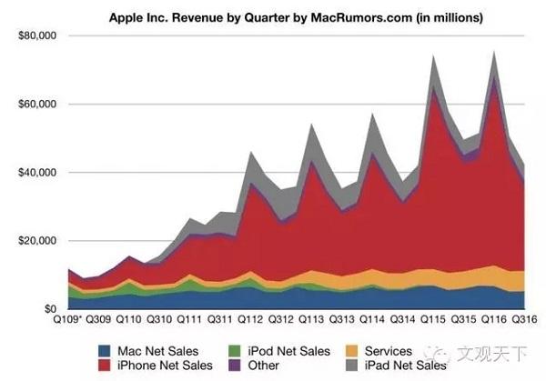大中华区领跌:iPhone 7 能扭转局面吗?