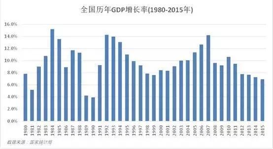 """""""今天中国的创业者和投资人,都没有经历过一个真正痛苦的经济下行周期"""""""