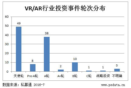 2016 VR/AR 创业元年,行业布局最佳时机?