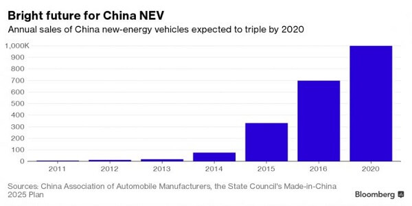 新智驾:未来中国只有 5% 的电动汽车创业公司能活下来?