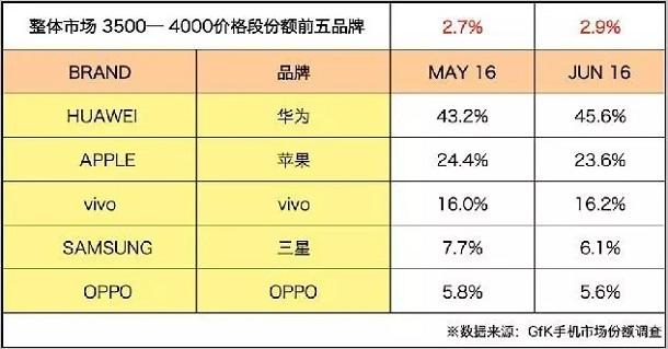 IDC Q2 调研报告:中国成为世界手机市场的主战场