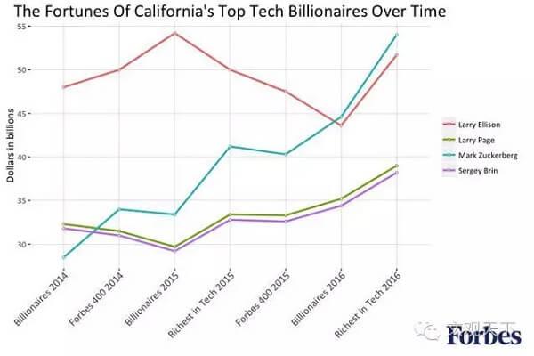 为何美国科技亿万富翁三分之一住在加州?