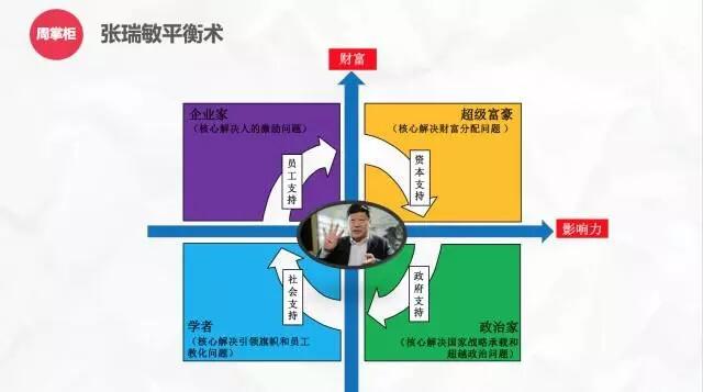 英国《金融时报》中文网重磅长文:张瑞敏变法