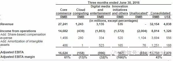 详解阿里 Q2 财报:来自菜鸟和口碑亏损达 4.7 亿