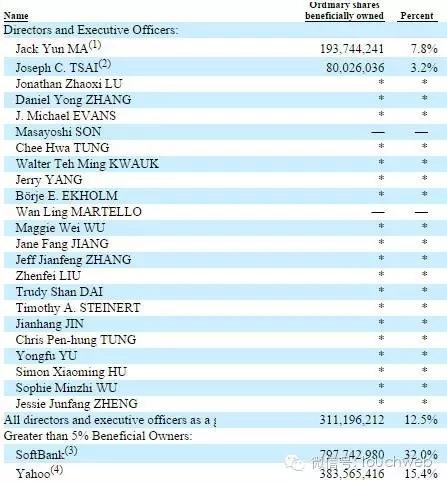 继软银后马云也加入阿里减持行列:1 年内将套现近 60 亿
