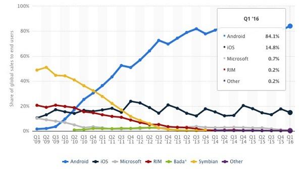Google 秘密研发新一代操作系统,要用来代替 Android?