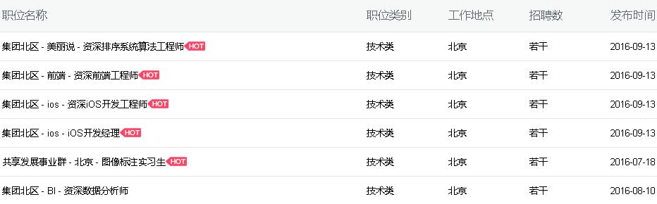 """传美丽说蘑菇街北京区裁员 200 人,合并""""后遗症""""爆发?"""