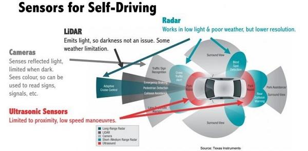 对抗黑客攻击,联合国 11 月将出台自动驾驶安全标准