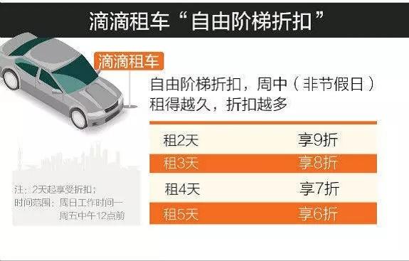 专车快车涨价,正式上线的滴滴租车会迎来一大波补贴吗?