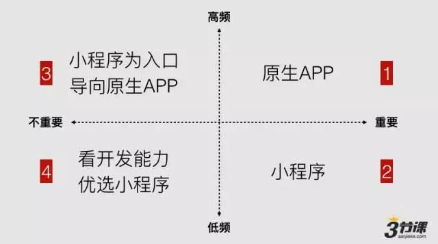三节课:关于微信小程序(应用号)的全部看法和建议