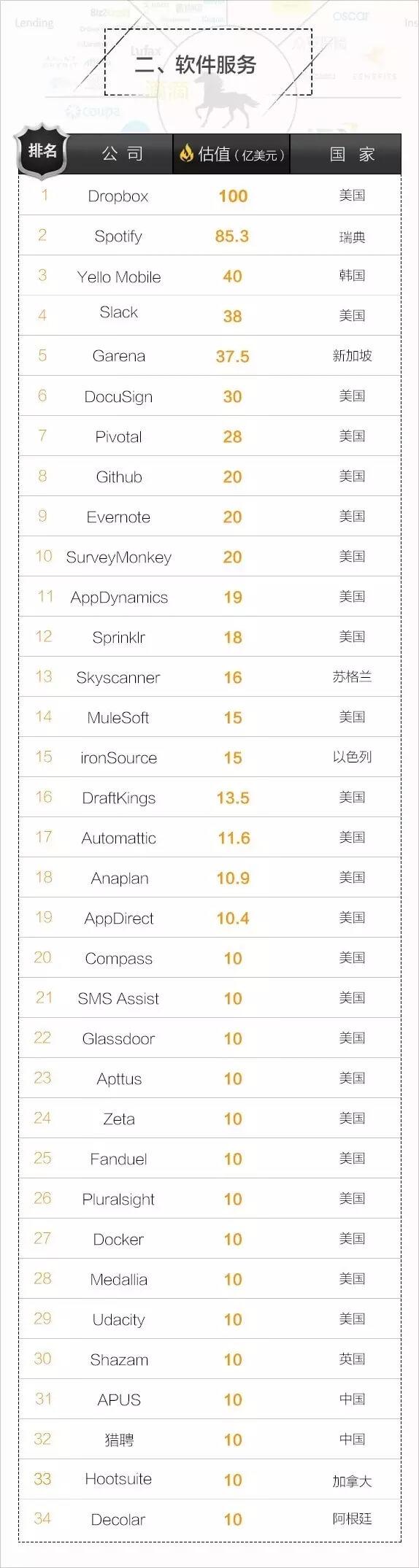 重磅!全球最新独角兽榜单出炉,中国哪些公司上榜了?