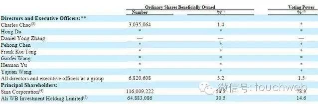 重磅!阿里要收购新浪微博的节奏? 1.35 亿美元增持至 31.5%
