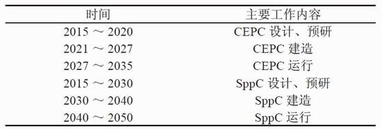 """丘成桐支持,杨振宁反对的""""中国造大型强子对撞机""""究竟是什么?"""