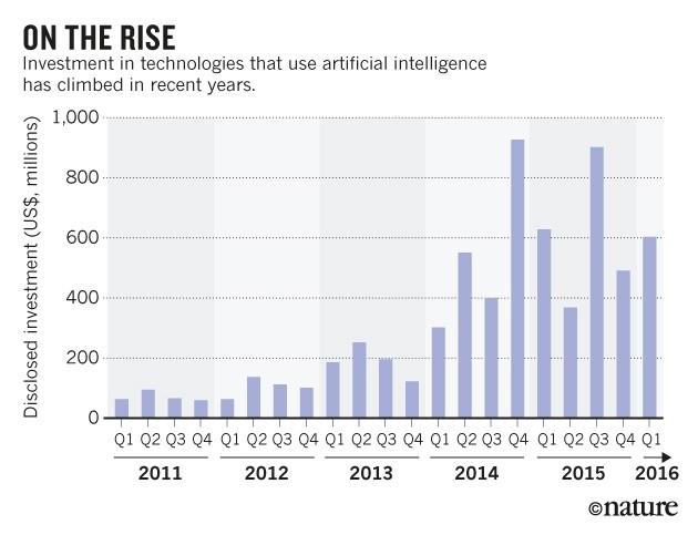 深度 | 人工智能的盲点在哪?