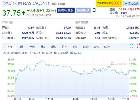 英特尔:营收超预期,股价却下跌