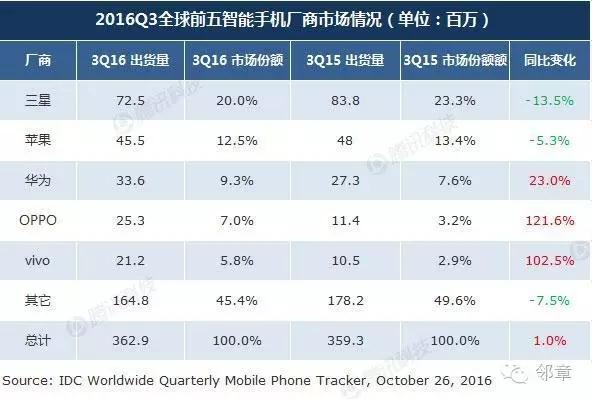 智能手机市场大变局,消费需求导向创新成市场新趋势