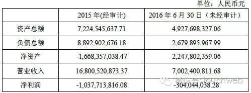 爆料!魅族 2015 年净亏 10.3 亿 阿里占股近 30%