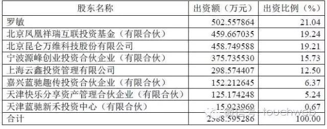 趣分期财务数据曝光:去年亏 5.4 亿 今年 7 个月赚 1.57 亿