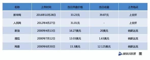 媒体训练营10月28日报道  文|赵述评