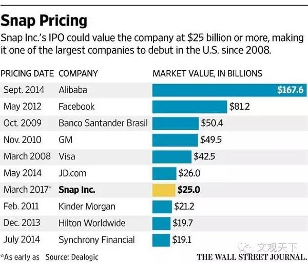 Snapchat 启动 IPO 逆势挑战 250 亿美元市值
