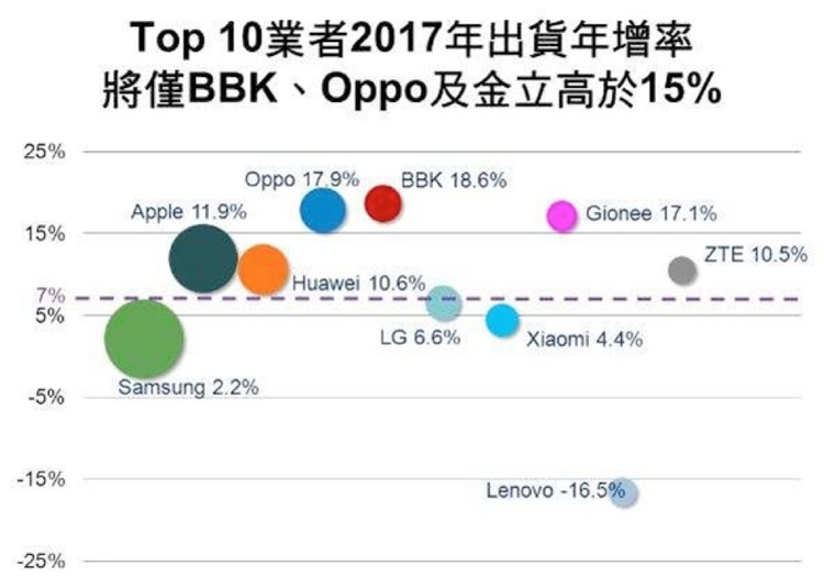 2017 手机出货增长率预测,金立、 OPPO 、 vivo 增速将排名前三