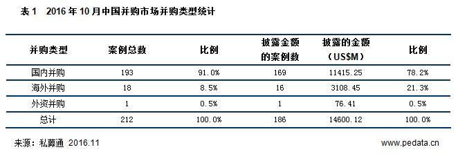 清科数据:10月并购市场持续升温,传统企业转型图自救