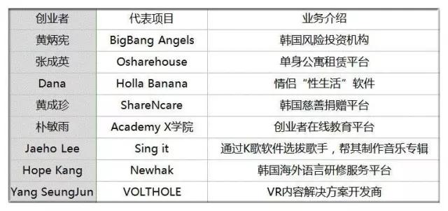 角逐韩国创业圈 :1/7 获政府投资 2‰ 获 VC 青睐 创业是少数人的游戏