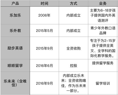 PK 新东方,好未来的激进与迟缓