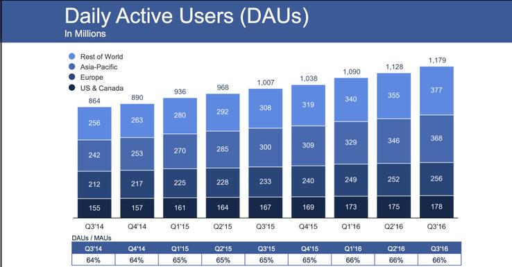 Facebook 第三季度营收 70.1 亿美元,月活跃用户数 17.9 亿