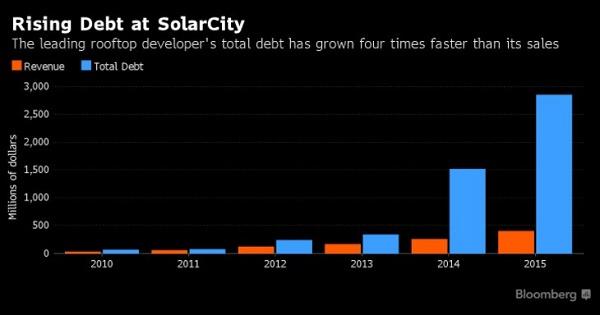 特斯拉确认收购负债 30 亿美元的 SolarCity ,马斯克的这盘大棋你看懂了多少?