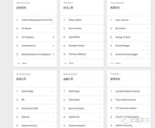 2016 百度沸点榜单发布:中美网民关注点有什么不同?