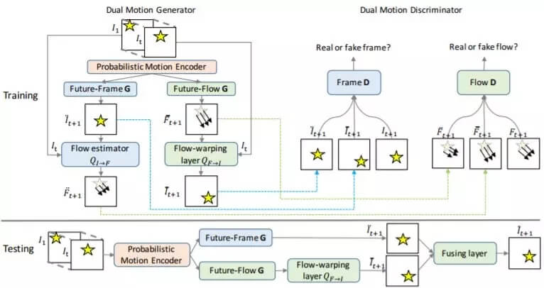 Petuum 提出对偶运动生成对抗网络:可合成逼真的视频未来帧和流