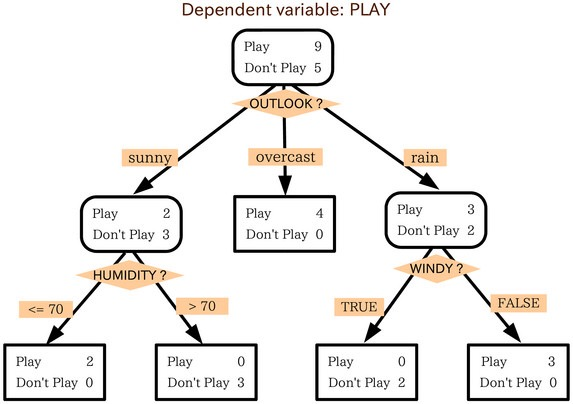 我们为什么要使用机器学习模型集成方法