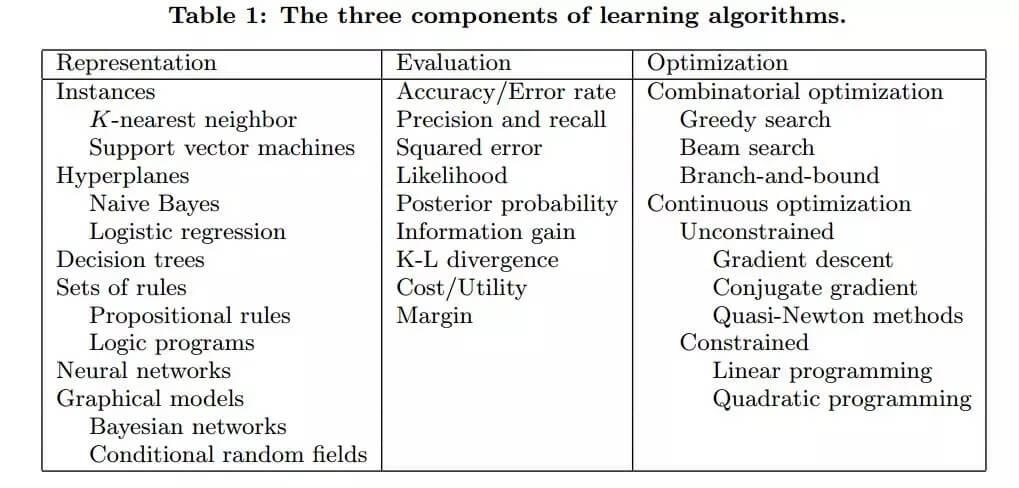 纸上得来终觉浅,关于机器学习你还需要了解的12个实战经验