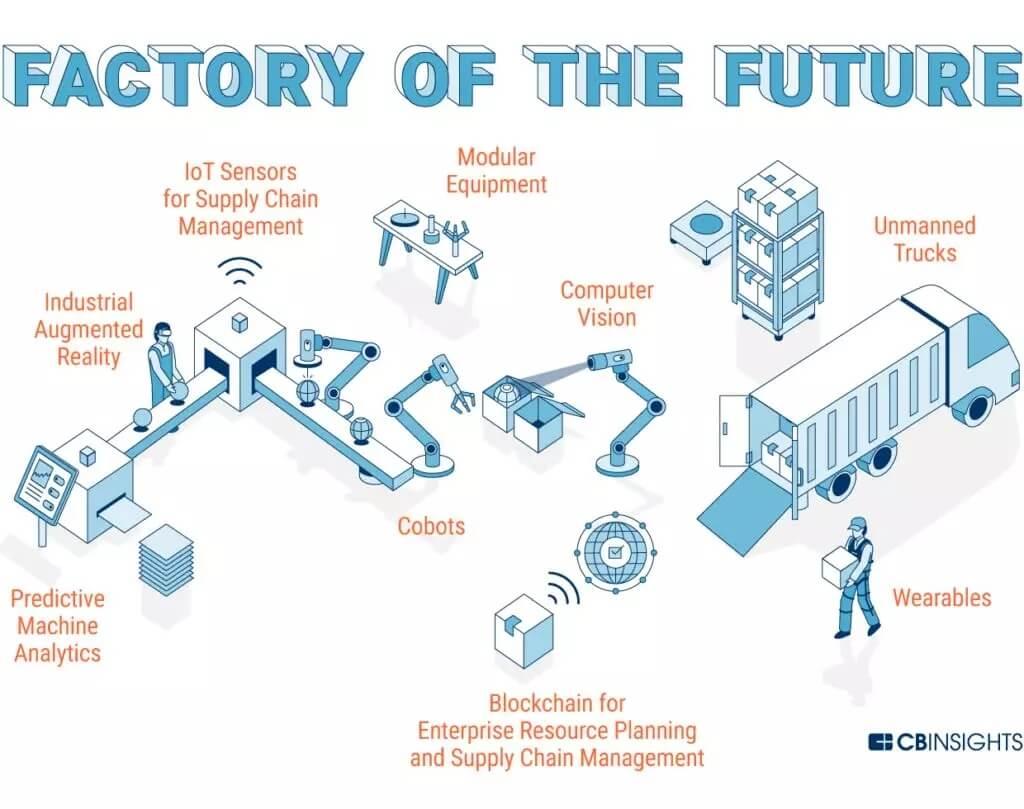 CB Insights发表长文展望未来工厂新面貌,看技术如何变革制造业?