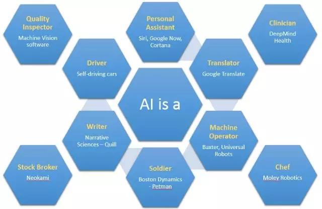 如何内外兼修地看AI发展?从特殊到一般——人工智能的内涵和外沿