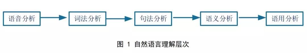 从技术到人才,清华-中国工程院知识智能联合实验室发布「2018自然语言处理研究报告」
