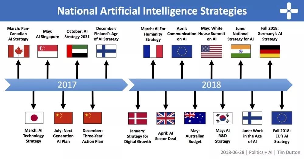解读AI政策,十个关键知识点了解一下