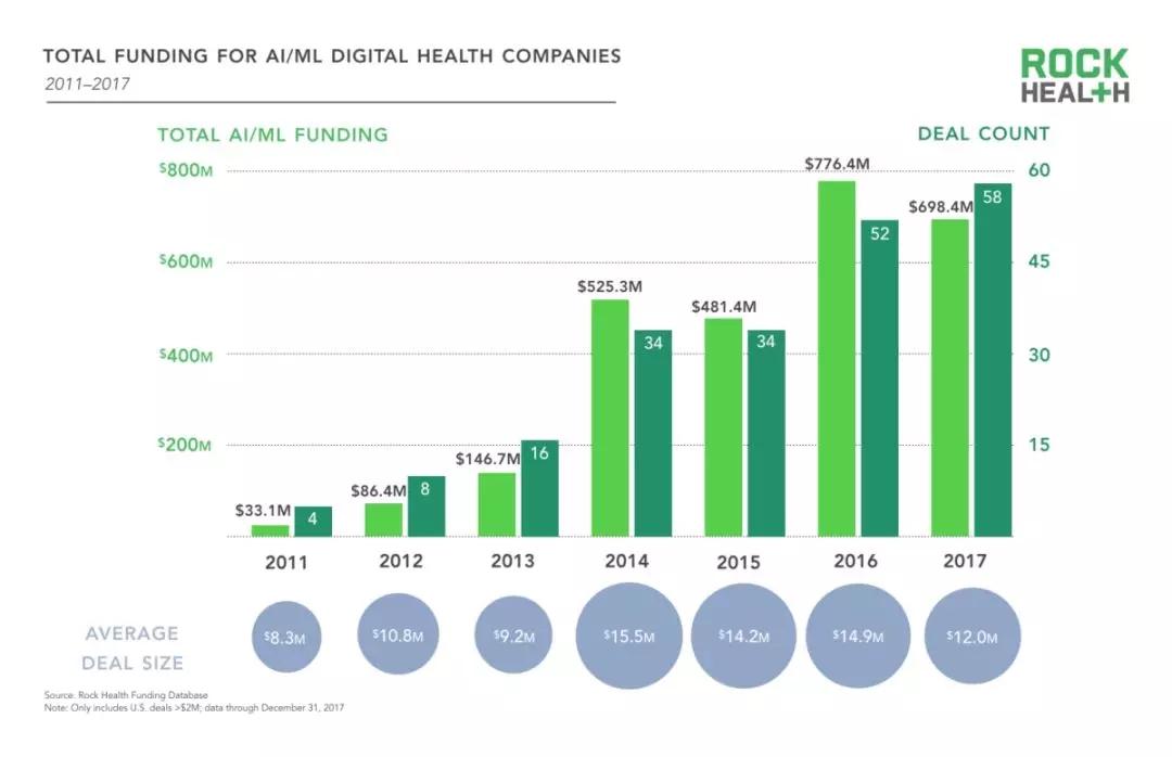 人工智能在医疗影像、手术机器人、辅助诊断等方向对医疗健康的全方位改变