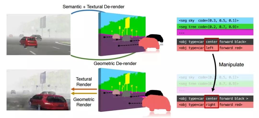 把2D公路变成3D飞车游戏,MIT、清华打破图像编辑的次元壁