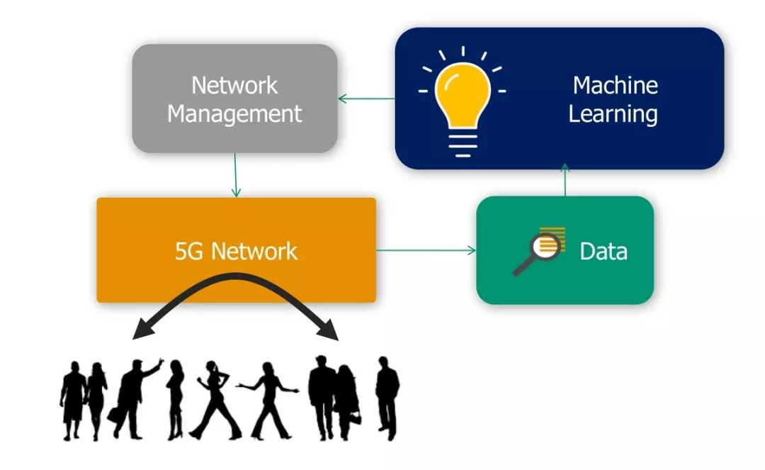 机器学习为5G带来的12种数据新视角