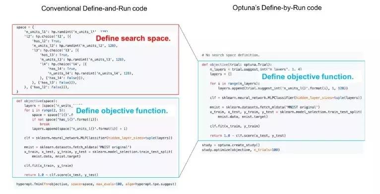 Perferred Networks提出自动化超参数优化框架Optuna