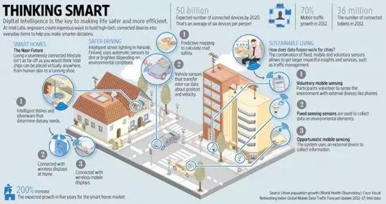 十个方面看清智慧城市如何助推经济发展?