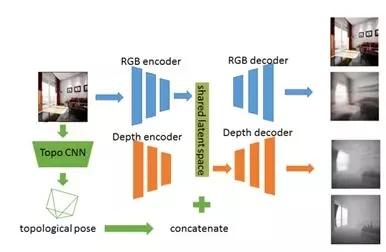 GEN-SLAM:一种用于单目SLAM的深度学习生成模型