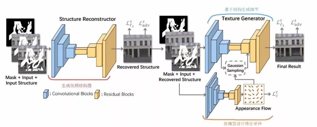 全局细节统统修复——StructureFlow重建新算法实现高性能图像修复